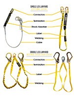 Safety Lanyards Inspection Form