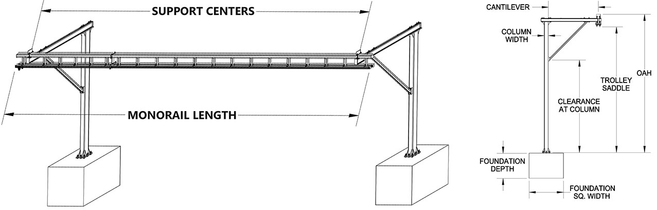 Gorbel Tether Track Ceiling Suspended Monorail System